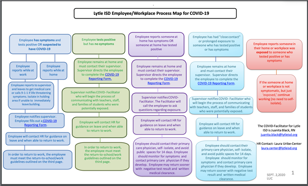 Lytle ISD COVID-19 Process Map for Employees (Includes Links to Reporting Form)