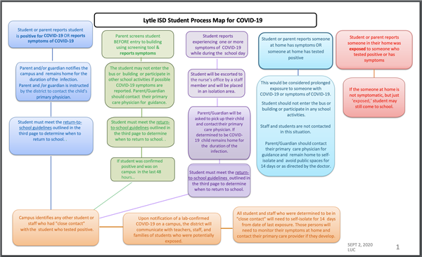 COVID-19 Student Exposure Process Map and Link to Reporting Form